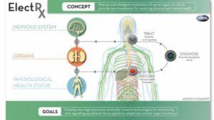 ElectRx: il progetto della DARPA per un corpo autocurativo