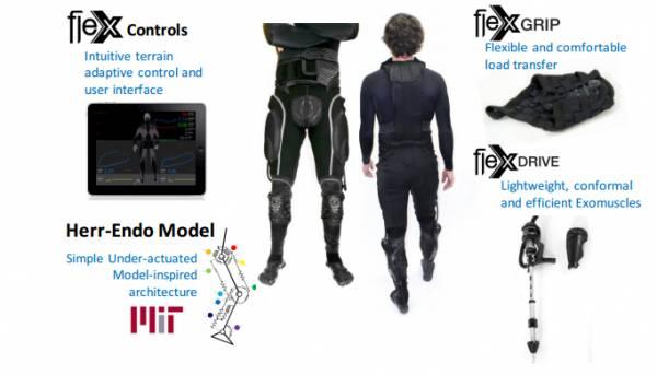 L'esoscheletro Superflex