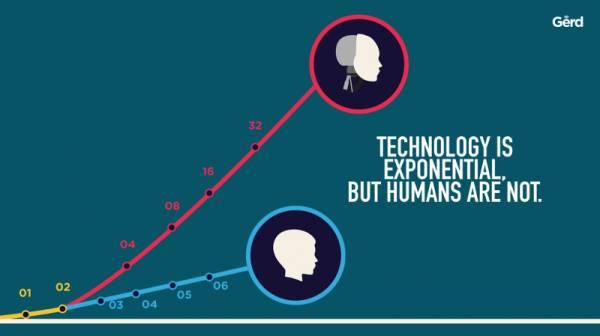 Un grafico mostra il progresso esponenziale delle tecnologie rispetto agli umani