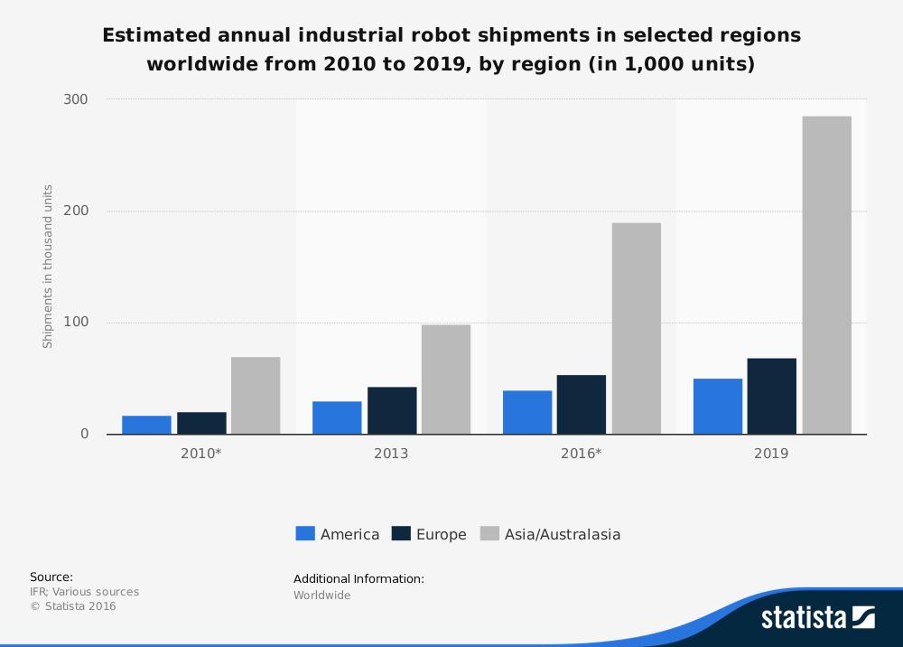 Grafico spedizione robot industriali nel mondo
