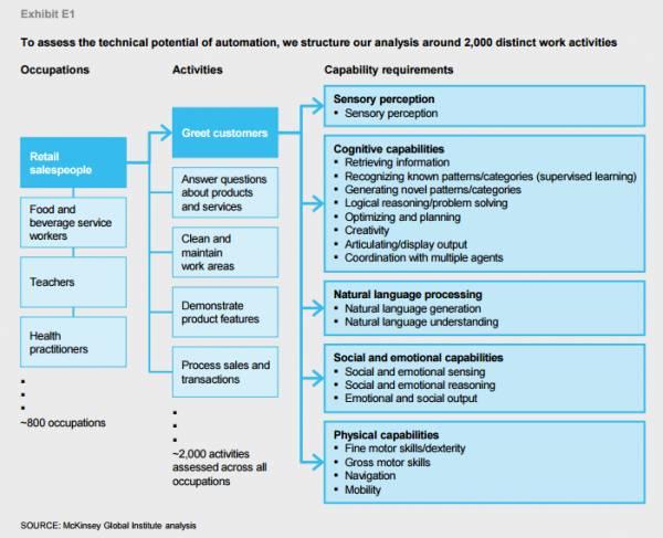 La struttura dell'analisi delle attività lavorative ideata da McKinsey