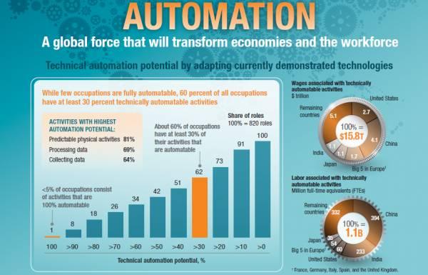 Alcuni grafici sull'automazione globale
