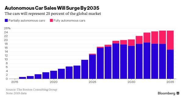 Grafico sulla percentuale di crescita dei veicoli autonomi.