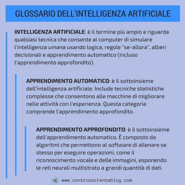 Glossario dell'intelligenza artificiale