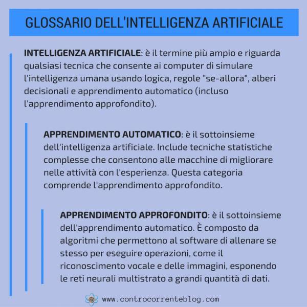 Glossario dell'intelligenza artificiale